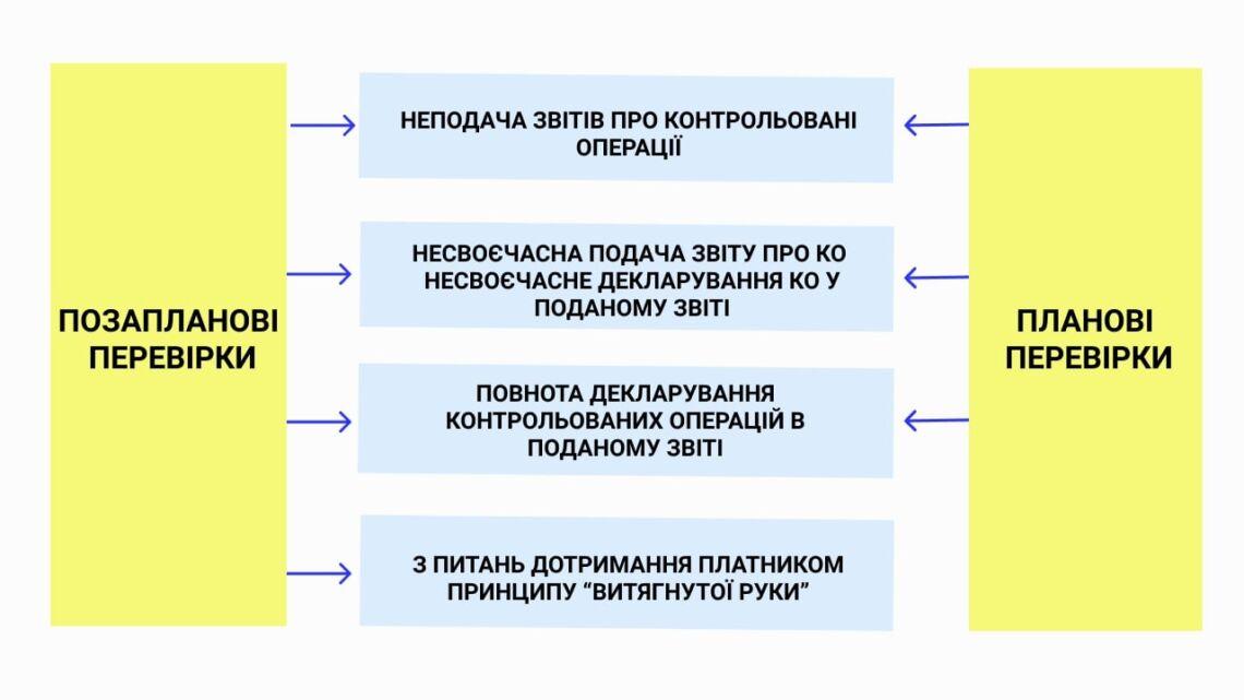 Підстави проведення перевірок контрольованих операцій.